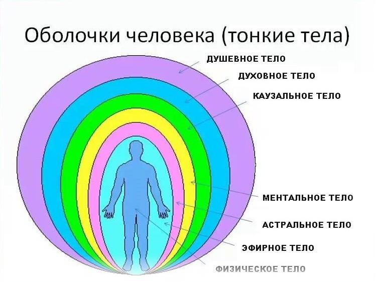 энерготела человека